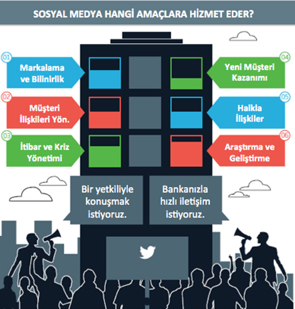 sosyal_medya_amaclar
